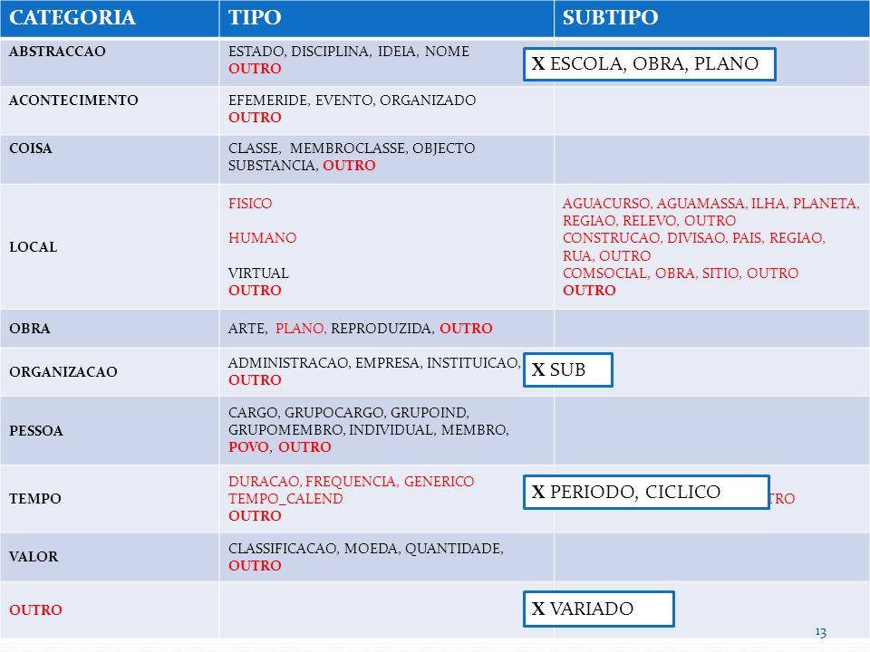 CATEGORIA TIPO SUBTIPO X ESCOLA, OBRA, PLANO X SUB X PERIODO, CICLICO