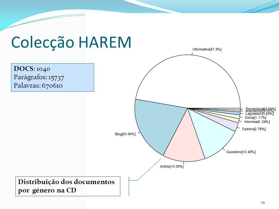 Colecção HAREM DOCS: 1040 Parágrafos: 15737 Palavras: 670610
