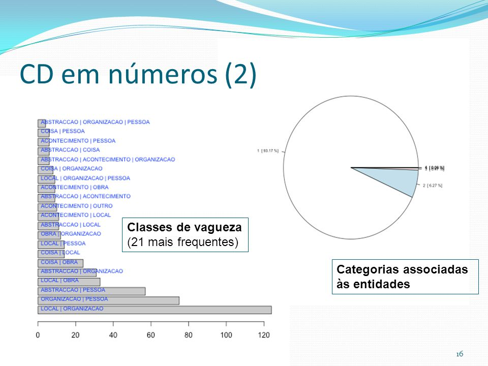 CD em números (2) Classes de vagueza (21 mais frequentes)
