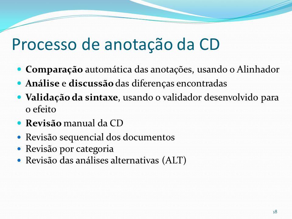 Processo de anotação da CD