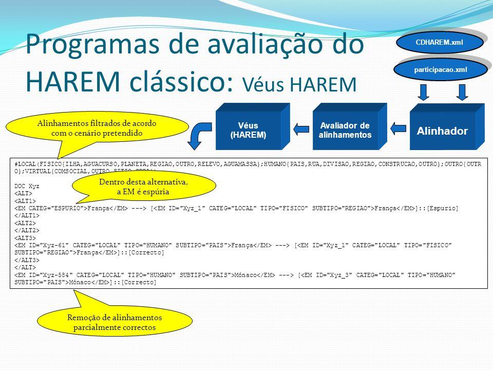 Programas de avaliação do HAREM clássico: Véus HAREM