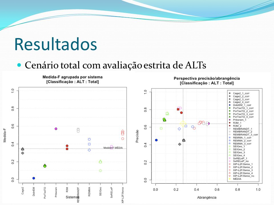 Resultados Cenário total com avaliação estrita de ALTs