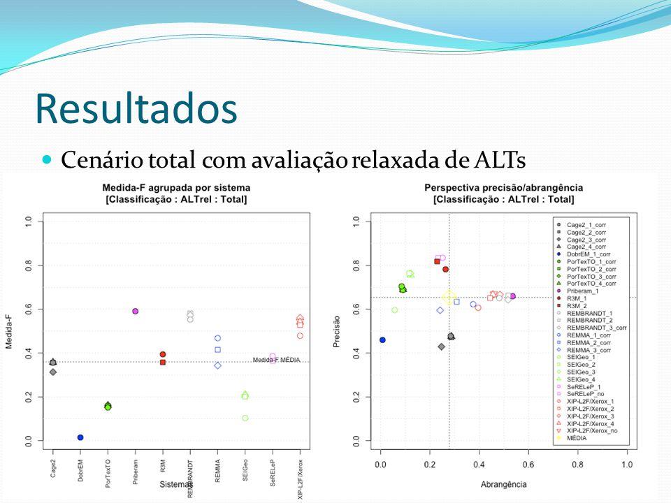 Resultados Cenário total com avaliação relaxada de ALTs