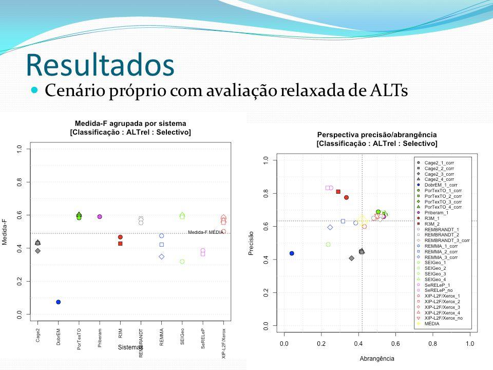 Resultados Cenário próprio com avaliação relaxada de ALTs 33 33