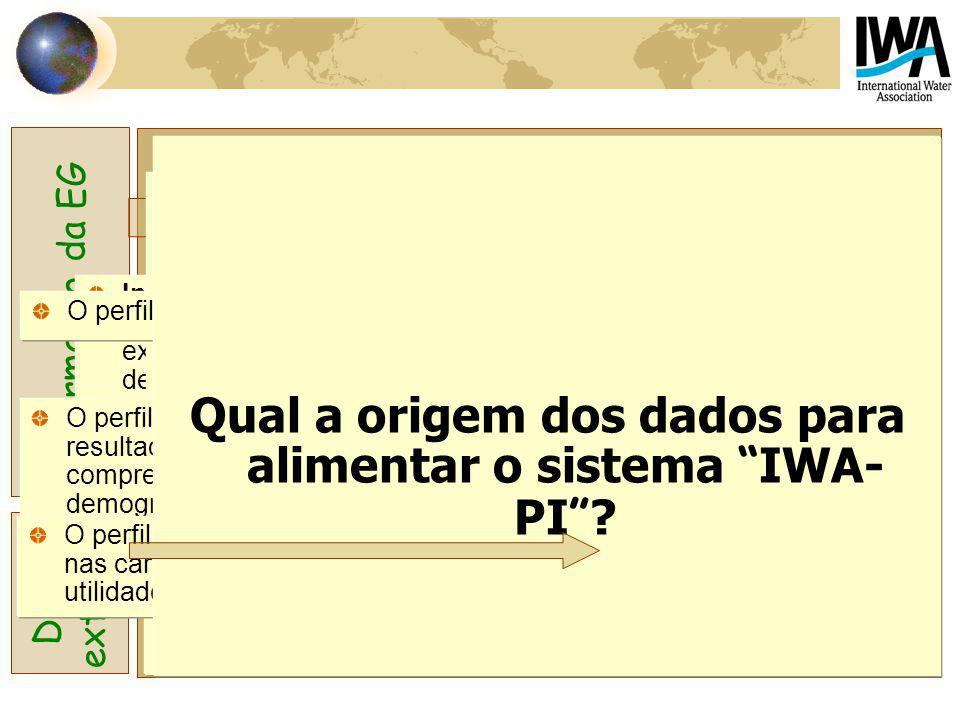 Qual a origem dos dados para alimentar o sistema IWA-PI