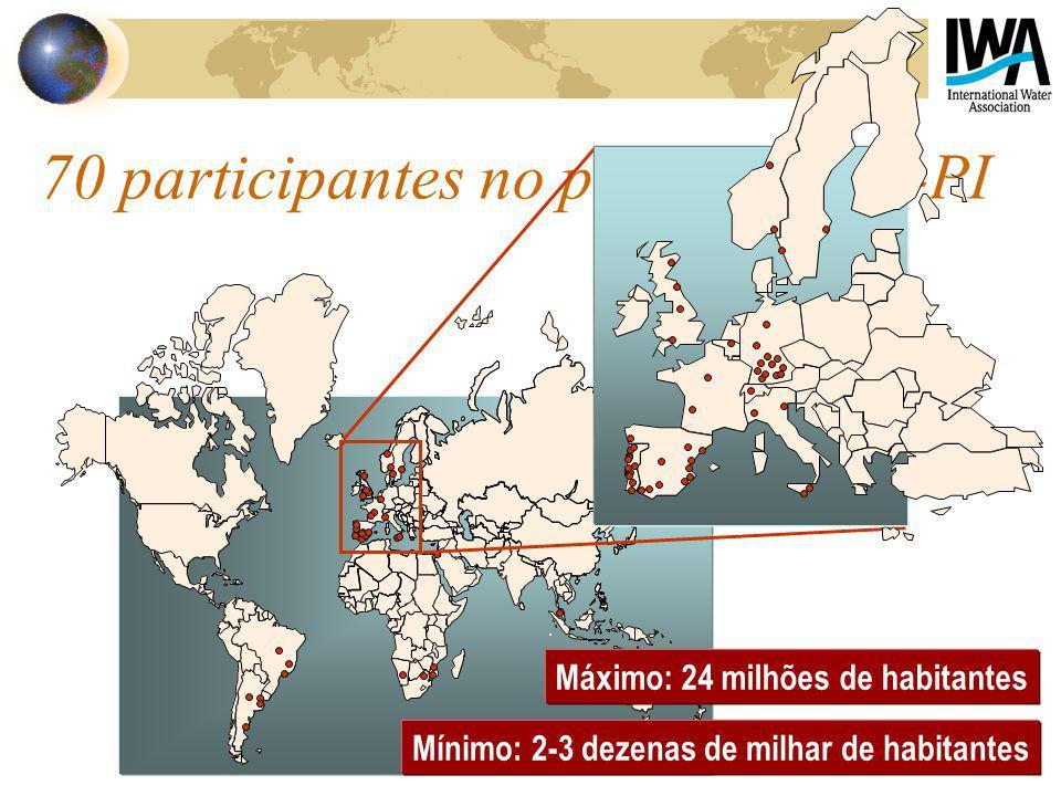 70 participantes no projecto IWA-PI