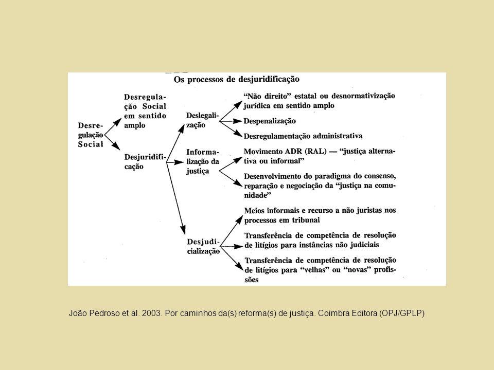 João Pedroso et al. 2003. Por caminhos da(s) reforma(s) de justiça