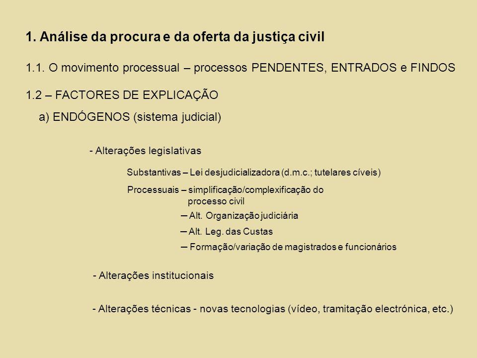 1. Análise da procura e da oferta da justiça civil 1. 1