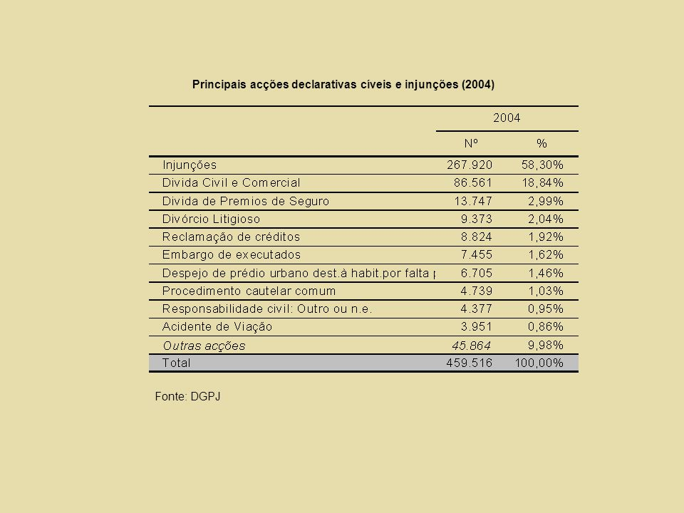 Principais acções declarativas cíveis e injunções (2004)