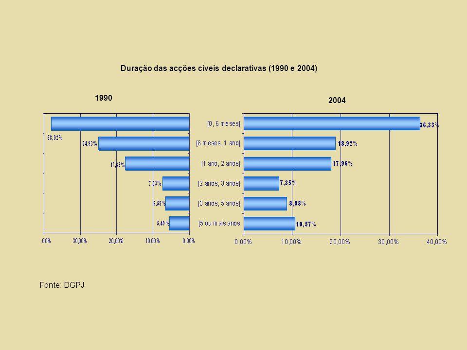 Duração das acções cíveis declarativas (1990 e 2004)