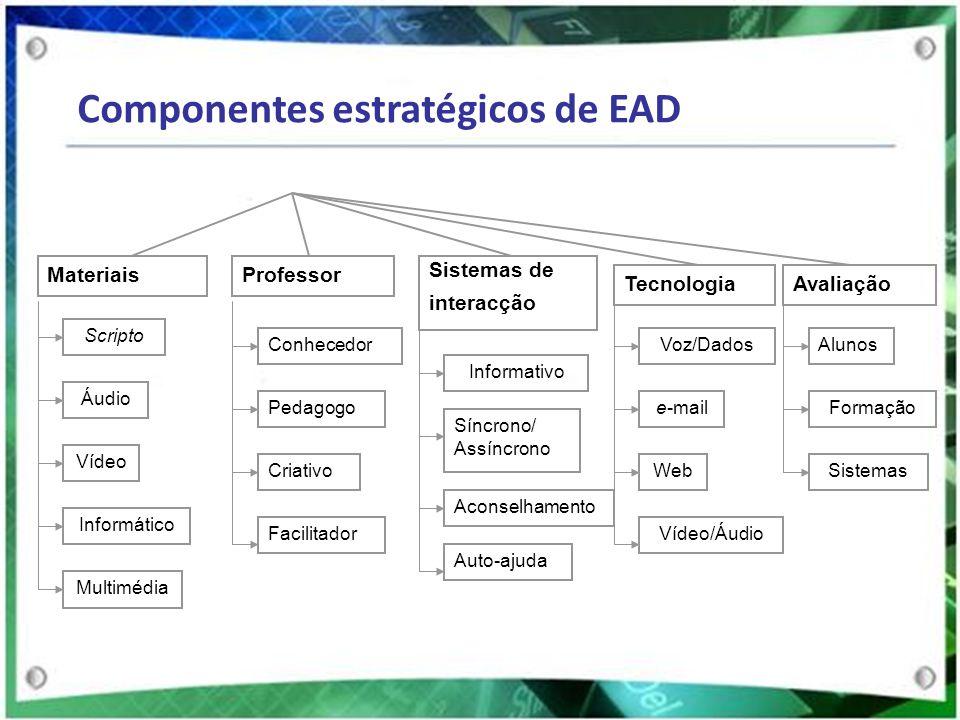 Componentes estratégicos de EAD
