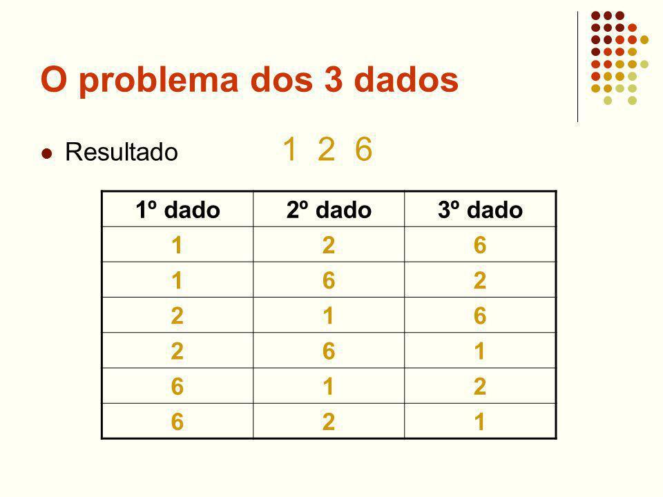 O problema dos 3 dados Resultado 1 2 6 1º dado 2º dado 3º dado 1 2 6