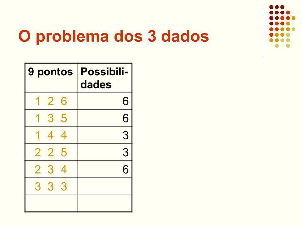 O problema dos 3 dados 9 pontos Possibili-dades 1 2 6 6 1 3 5 1 4 4 3 2 2 5 2 3 4 3 3 3