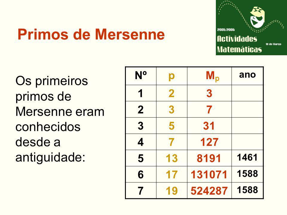 Primos de Mersenne Os primeiros primos de Mersenne eram