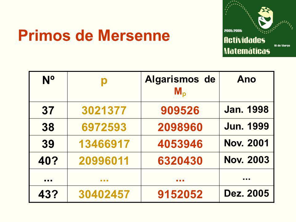 Primos de Mersenne Nº. p. Algarismos de Mp. Ano. 37. 3021377. 909526. Jan. 1998. 38. 6972593.