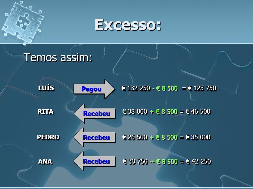Excesso: Temos assim: LUÍS € 132 250 - € 8 500 = € 123 750 Pagou