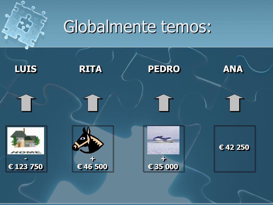 Globalmente temos: LUIS RITA PEDRO ANA - € 123 750 + € 46 500 +