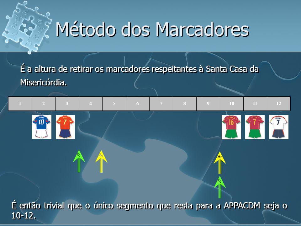 Método dos Marcadores É a altura de retirar os marcadores respeitantes à Santa Casa da Misericórdia.