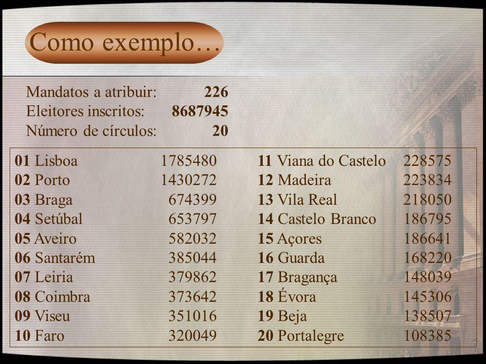 Como exemplo… Mandatos a atribuir: 226 Eleitores inscritos: 8687945