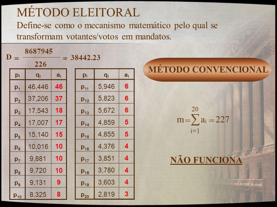 MÉTODO ELEITORAL Define-se como o mecanismo matemático pelo qual se transformam votantes/votos em mandatos.
