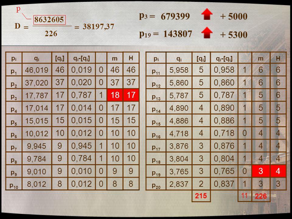 p p3. = 679399. + 5000. 8632605. 226. D. = 38197,37. p19. = 143807. + 5300. pi. qi. p1.