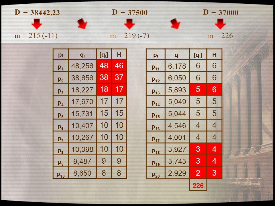 D = 38442,23. D. = 37500. D. = 37000. m = 215 (-11) m = 219 (-7) m = 226. pi. qi. p1. 48,256.