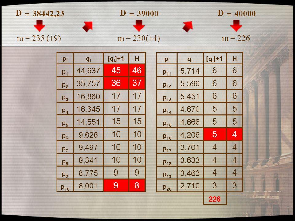 D = 38442,23. D. = 39000. D. = 40000. m = 235 (+9) m = 230(+4) m = 226. pi. qi. p1. 44,637.