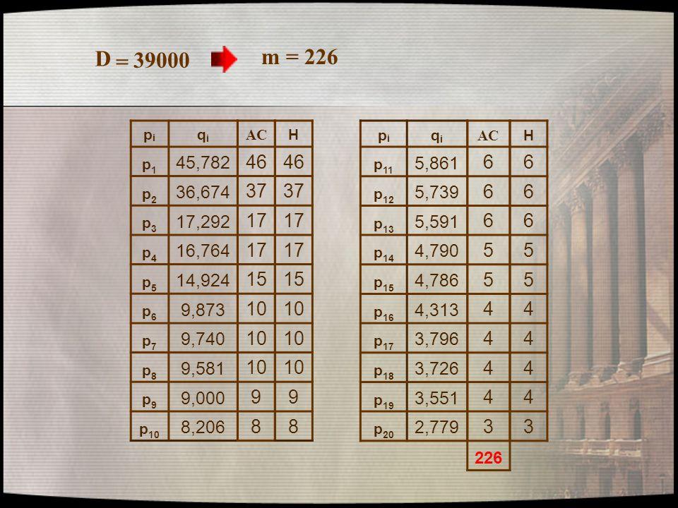 D = 39000. m = 226. pi. qi. p1. 45,782. p2. 36,674. p3. 17,292. p4. 16,764. p5. 14,924.