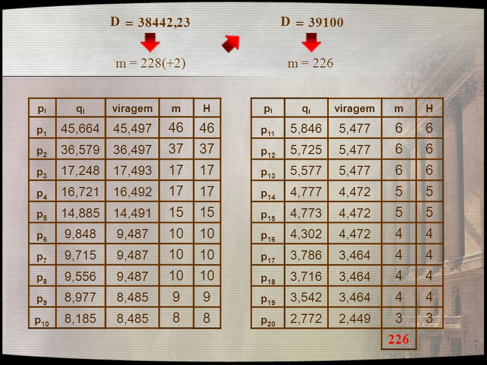 D = 38442,23. D. = 39100. m = 228(+2) m = 226. pi. qi. p1. 45,664. p2. 36,579. p3. 17,248.