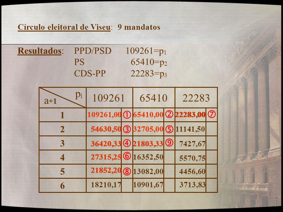 Círculo eleitoral de Viseu: 9 mandatos