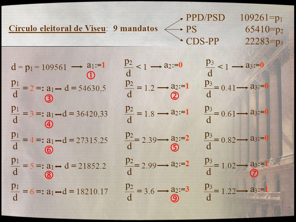         PPD/PSD 109261=p1 PS 65410=p2 CDS-PP 22283=p3 p2 d