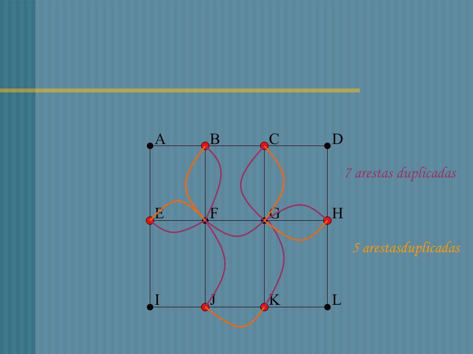 A B C D 7 arestas duplicadas E F G H 5 arestasduplicadas I J K L