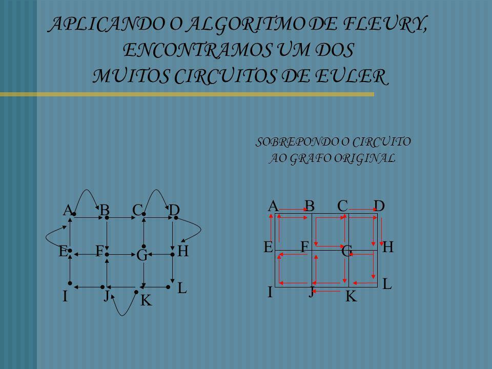 APLICANDO O ALGORITMO DE FLEURY, ENCONTRAMOS UM DOS