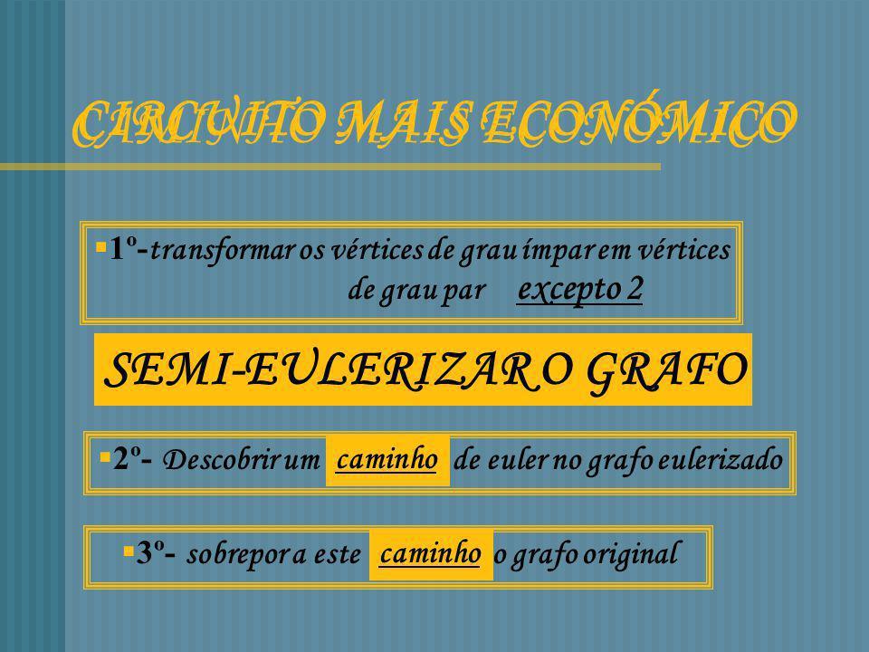 CIRCUITO MAIS ECONÓMICO CAMINHO MAIS ECONÓMICO