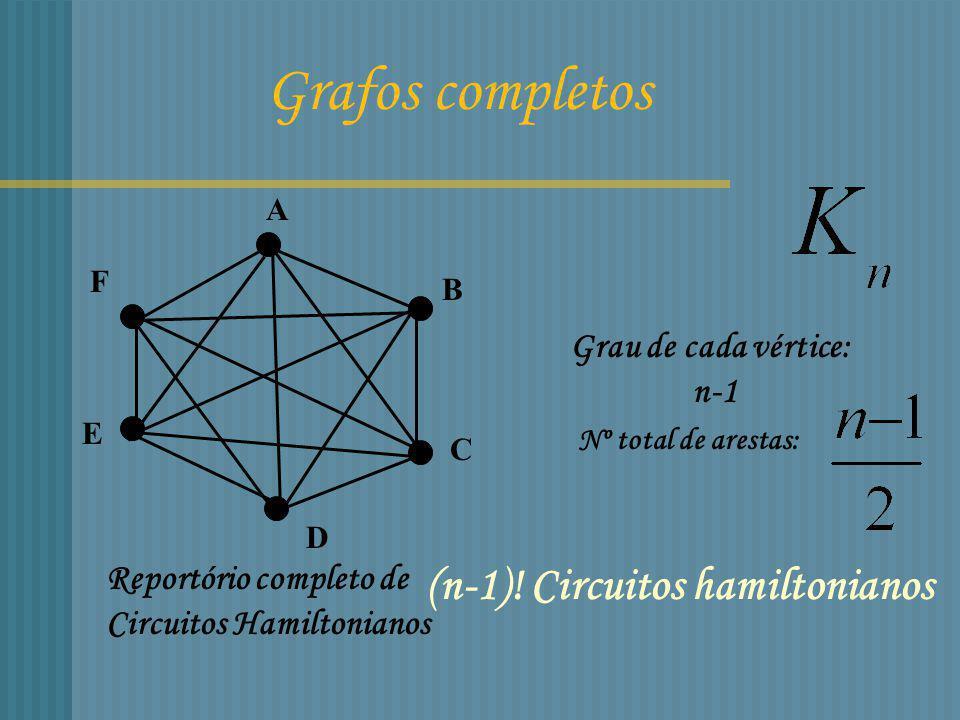 Grafos completos (n-1)! Circuitos hamiltonianos Grau de cada vértice: