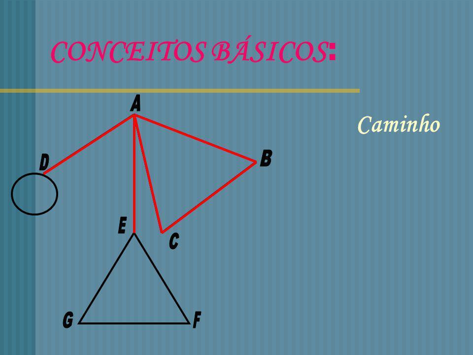 CONCEITOS BÁSICOS: A Caminho B D E C G F