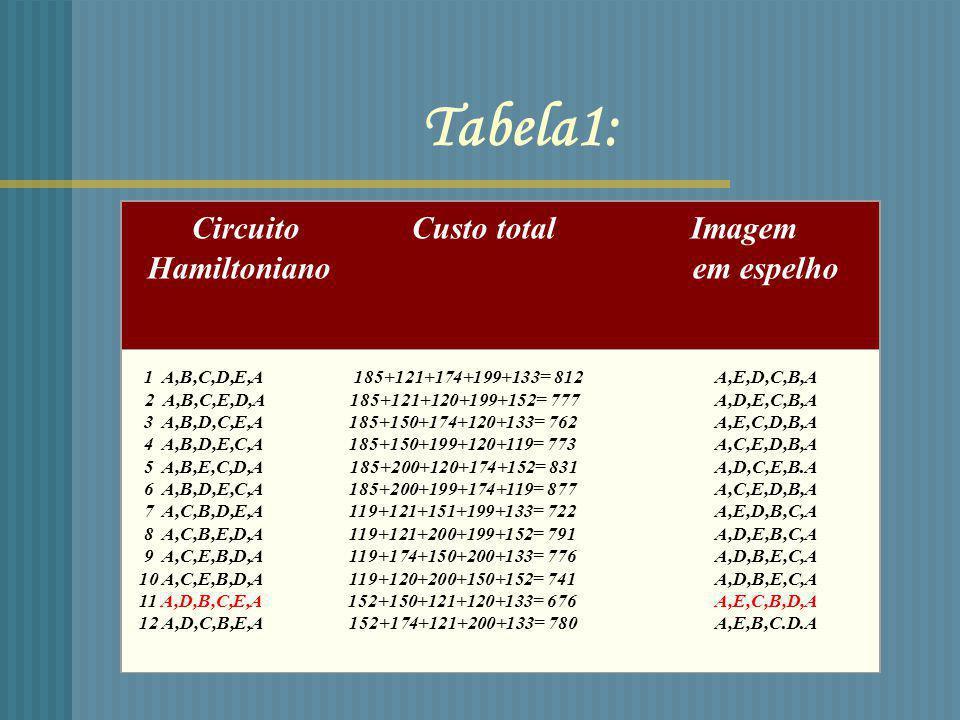 Tabela1: Circuito Custo total Imagem Hamiltoniano em espelho