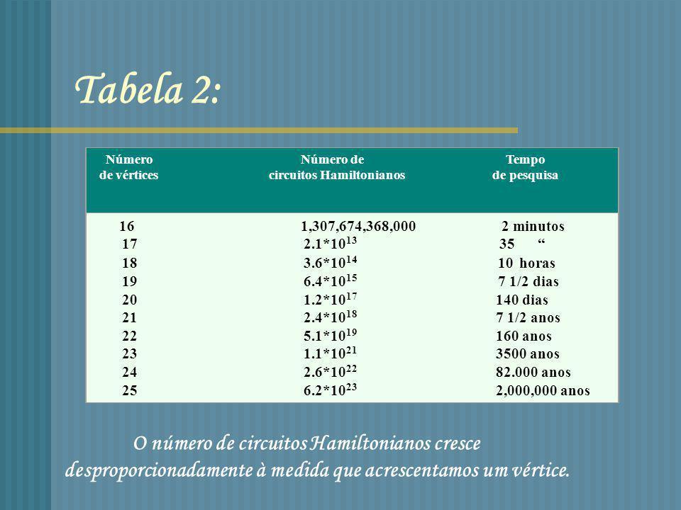 Tabela 2: Número Número de Tempo.