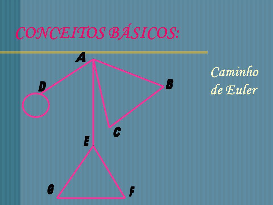 CONCEITOS BÁSICOS: A Caminho de Euler B D C E G F
