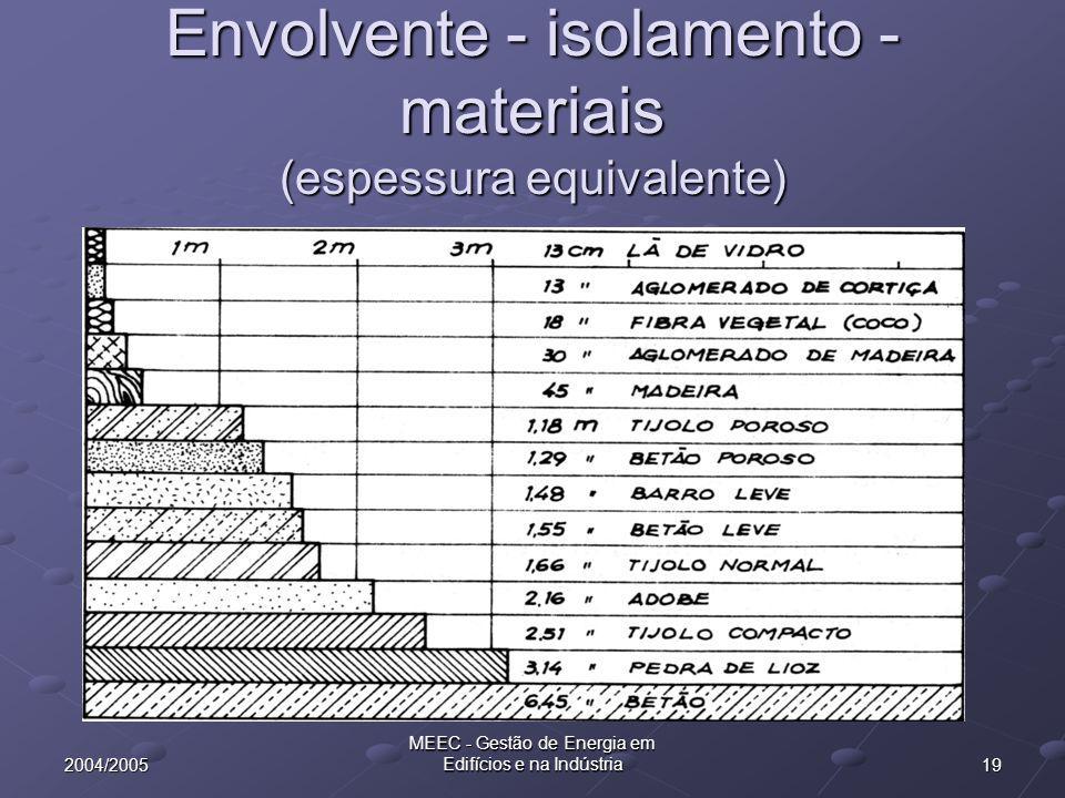 Envolvente - isolamento - materiais (espessura equivalente)