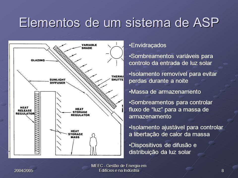 Elementos de um sistema de ASP