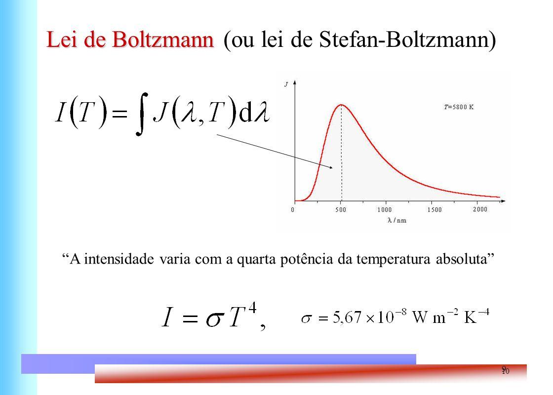 A intensidade varia com a quarta potência da temperatura absoluta