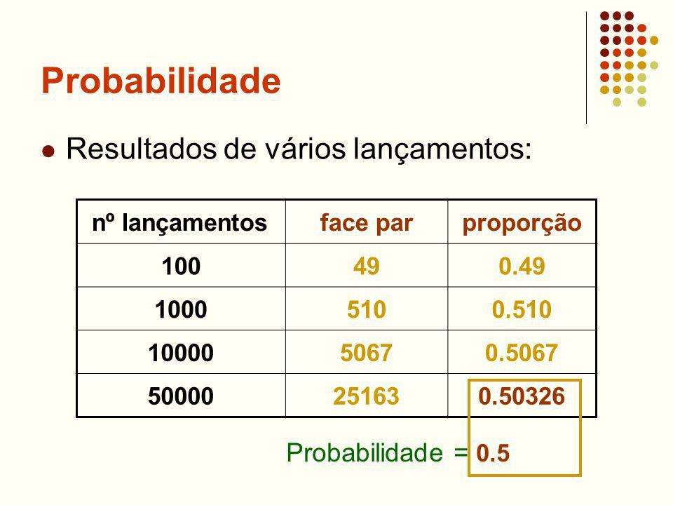 Probabilidade Resultados de vários lançamentos: Probabilidade = 0.5
