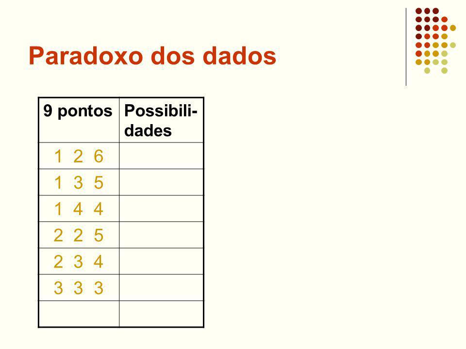 Paradoxo dos dados 1 2 6 1 3 5 1 4 4 2 2 5 2 3 4 3 3 3 9 pontos