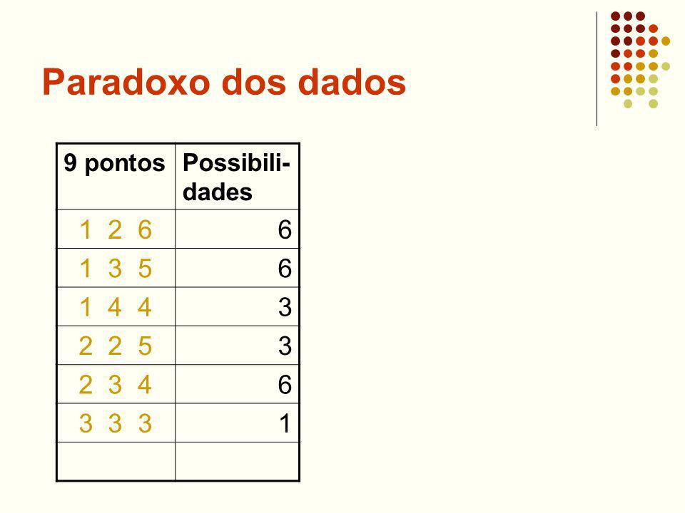 Paradoxo dos dados 1 2 6 6 1 3 5 1 4 4 3 2 2 5 2 3 4 3 3 3 1 9 pontos