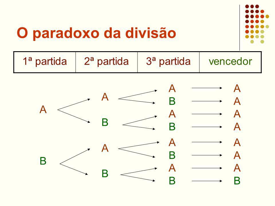 O paradoxo da divisão 1ª partida 2ª partida 3ª partida vencedor A B A