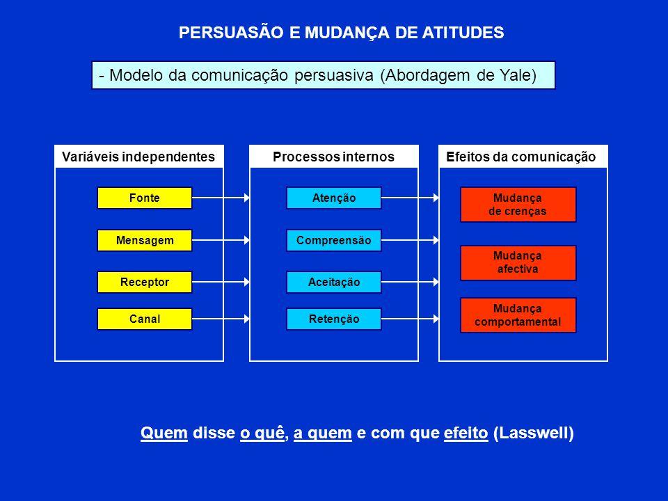 PERSUASÃO E MUDANÇA DE ATITUDES Mudança comportamental