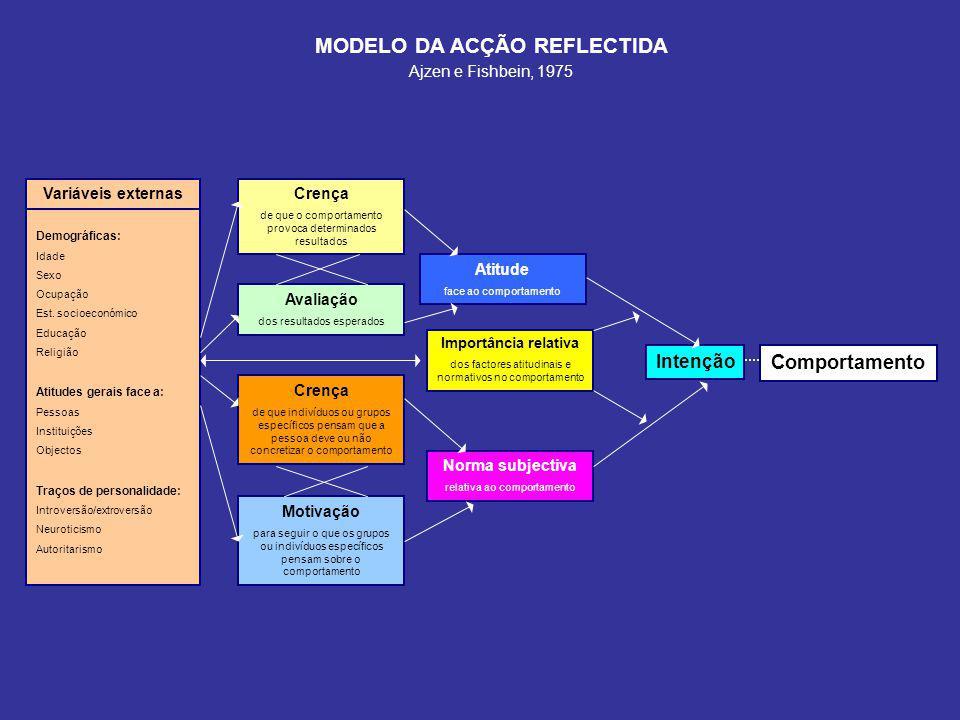 MODELO DA ACÇÃO REFLECTIDA