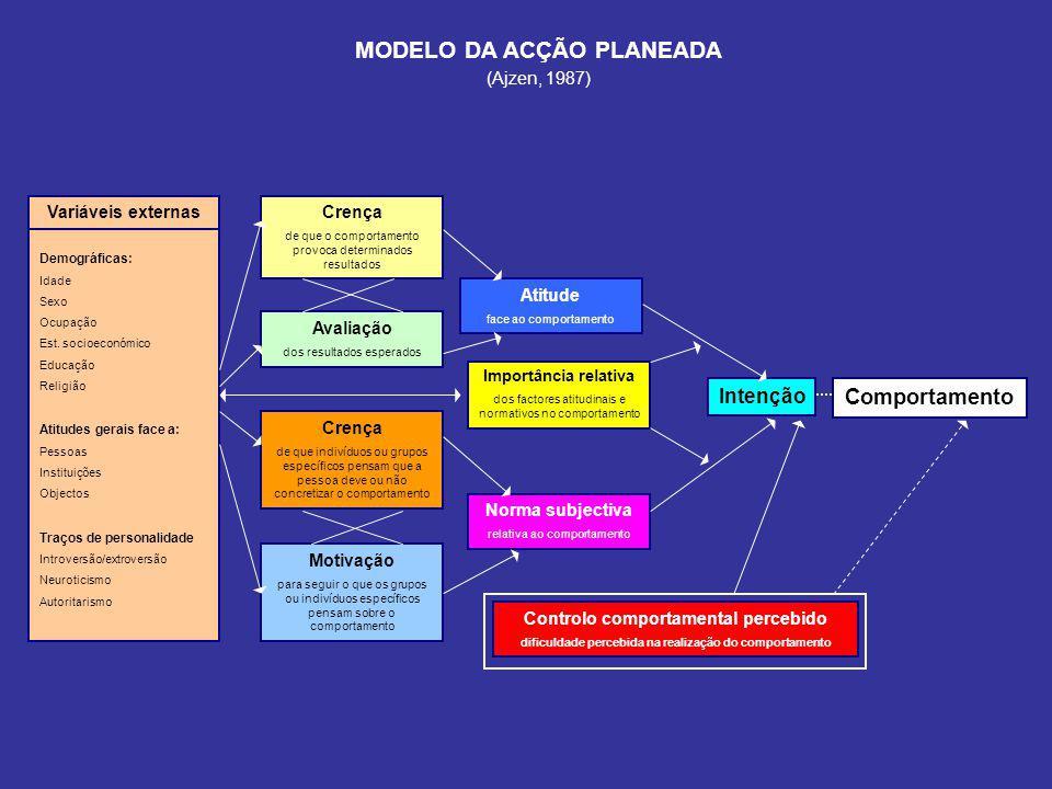 MODELO DA ACÇÃO PLANEADA