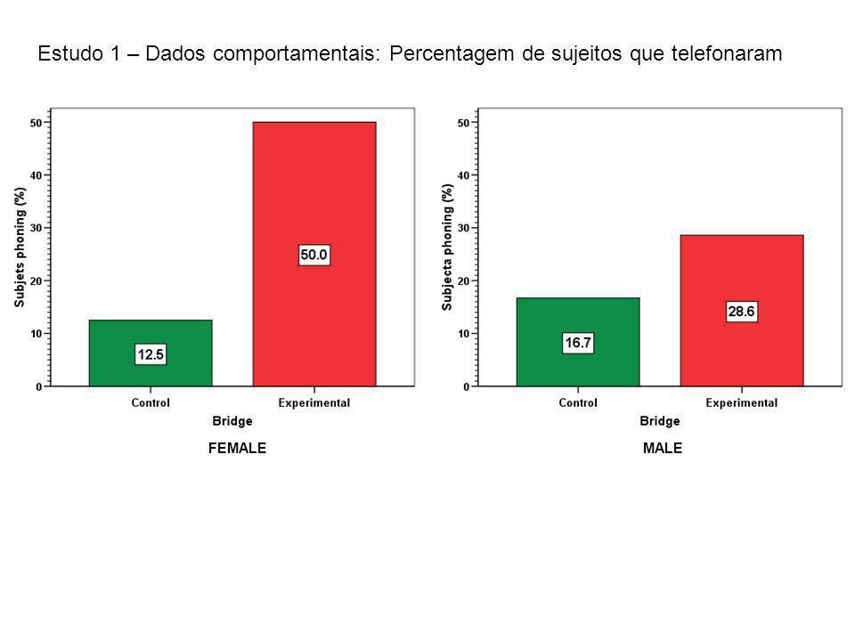 Estudo 1 – Dados comportamentais: Percentagem de sujeitos que telefonaram